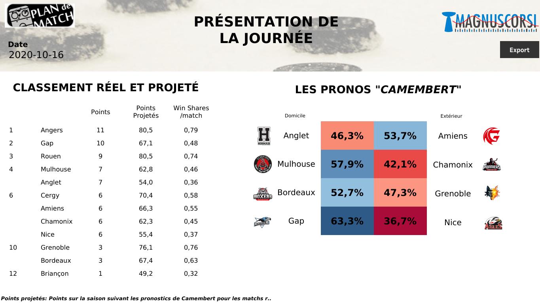 7ème journée de Magnus :  les Boxers peuvent-ils surprendre Grenoble ? Gap et Amiens pour confirmer et Mulhouse pour se relancer.