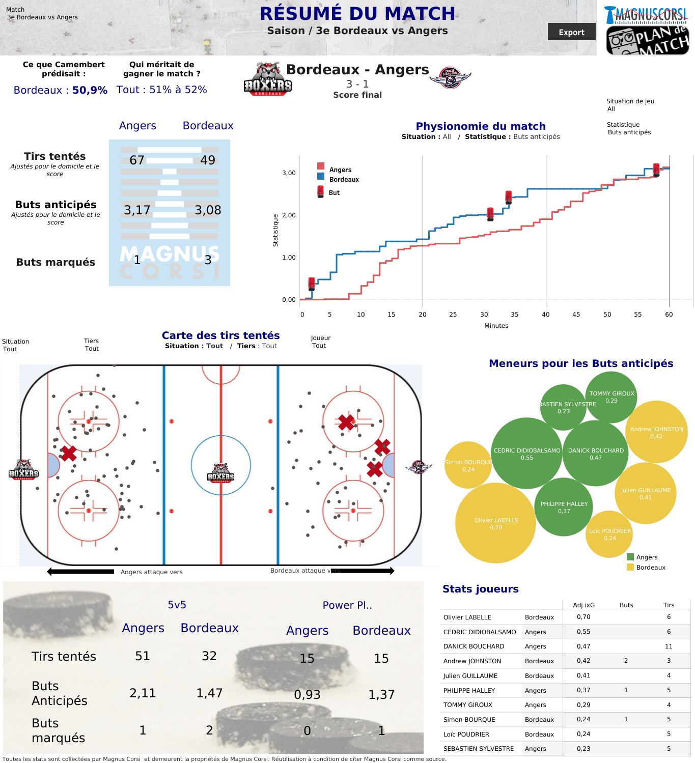 Au-delà de la glace : Episode #6 – Les statistiques avancées dans le hockey sur glace 2/2