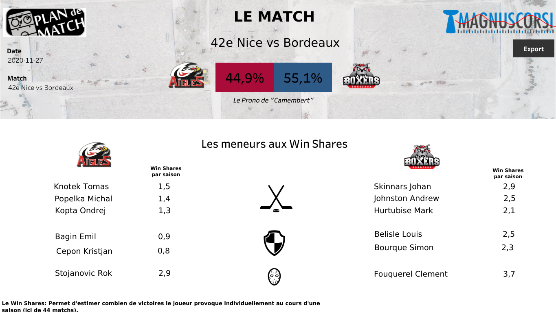La ligue Magnus nous propose un nouveau match sur Sport en France : Aigles vs Boxers.