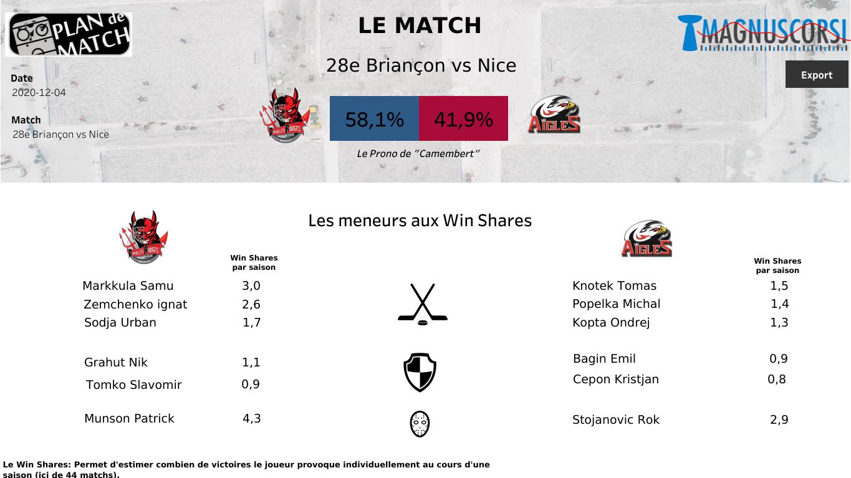 La ligue Magnus nous propose un nouveau match sur Sport en France : Diables Rouges vs Aigles.