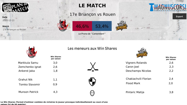 La ligue Magnus nous propose un nouveau match sur Sport en France : Diables Rouges vs Dragons.