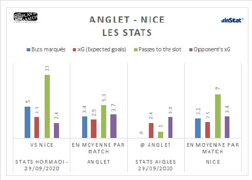 La ligue Magnus nous propose un nouveau match sur Sport en France : Anglet vs Nice