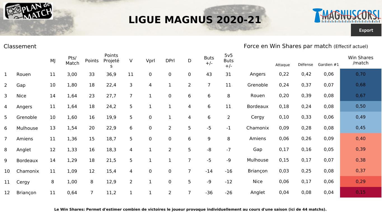 SLM : Angers et Chamonix pour se relancer, Anglet pour confirmer ?