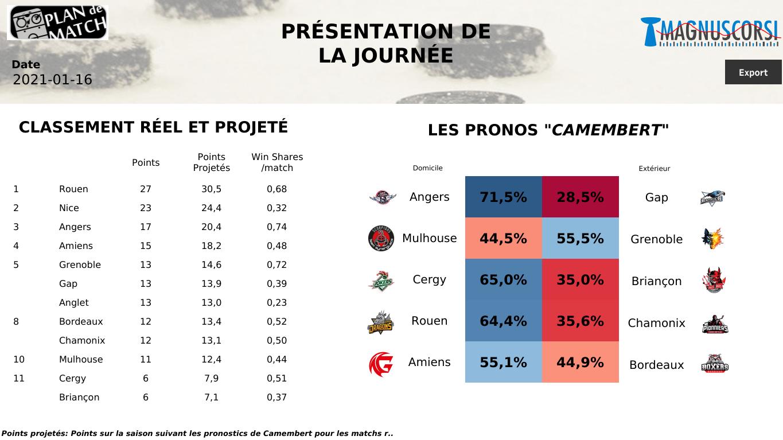 SLM : Rouen toujours invaincu ? Angers, Grenoble, Gap et Amiens pour la passe de 2 en 2 !