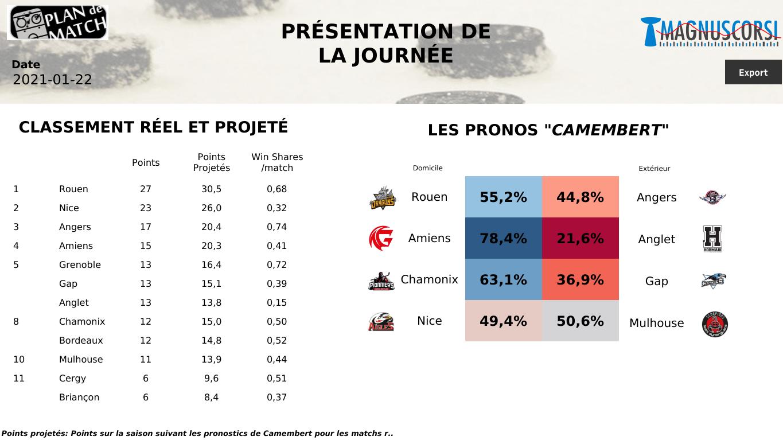 SLM : Angers pour arrêter Rouen, Amiens et Chamonix pour se rassurer ? Enfin Nice peut-elle surprendre Mulhouse ?