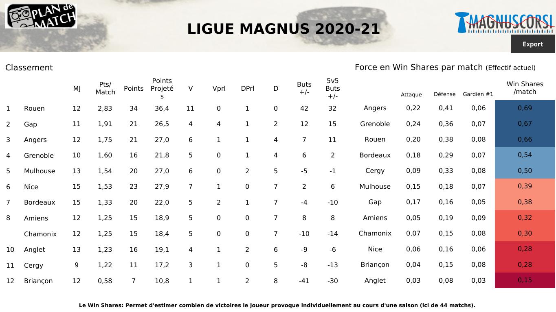 SLM : Angers et Mulhouse pour la passe de deux, Grenoble pour remettre les pendules à l'heure ?