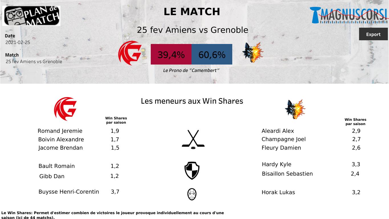 SLM : Amiens pourra sortir de cette mauvaise passe face à Grenoble ?