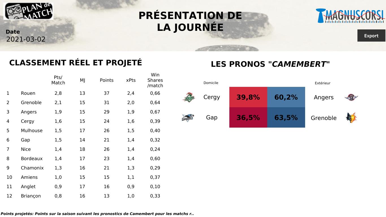 SLM : Grenoble et Angers pour continuer sur leurs lancées ?