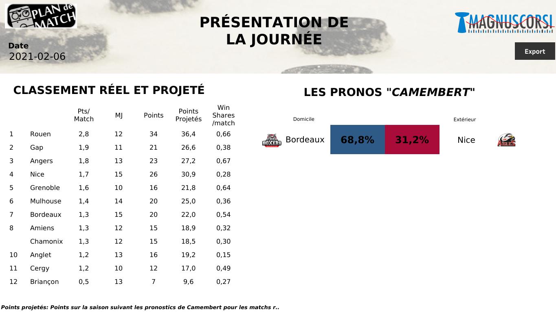 SLM : Bordeaux, la passe de quatre ?