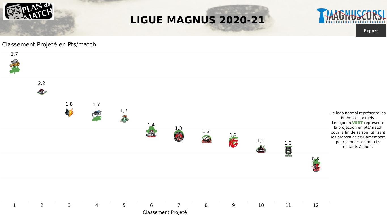 SLM : Sept matchs, peu d'enjeu. Focus sur Cergy-Pontoise aujourd'hui.
