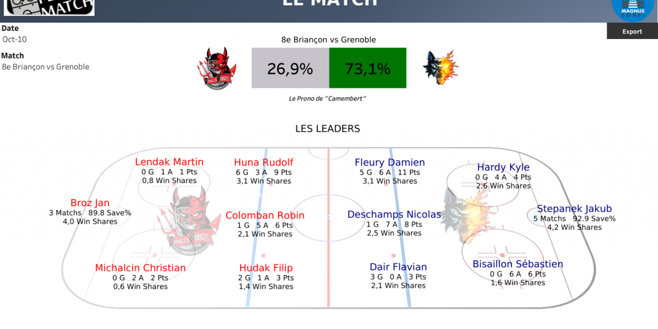 Ligue Magnus : Duel des Alpes cet après-midi à René Froger